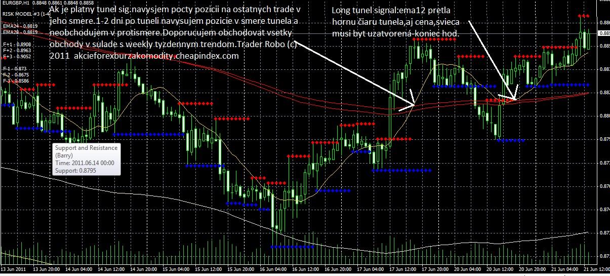 forex burza komodity signaly systemy analyzy komentare vstupy vystupy grafy spravy indikatory trendy
